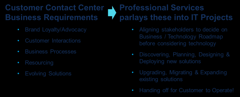 MITEL PROFESSIONAL SERVICES DELIVERY METHODOLOGY Mitel has developed its Professional Services Delivery Methodology (Figure 1) as a result of deploying over 8,000 contact centers over the past 20