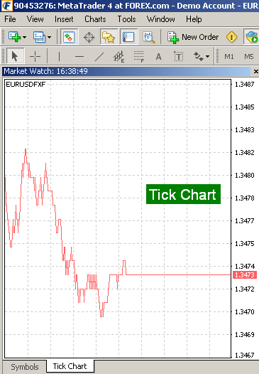 The tick chart tab of the price display box allows you to view a pairs' price movement