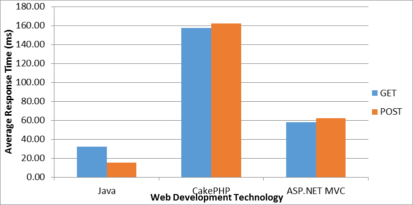 V. RESULTS & DISCUSSION Table 1 compares the average response time of processing Login HTTP requests using each technology.