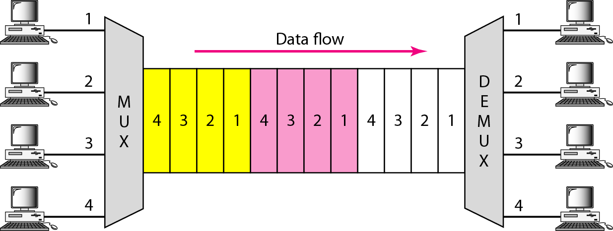 DIGITAL MULTIPLEXING (TDM) TDM (Time-Division Multiplexing) is a digital process that can be applied when the data rate capacity of the transmission medium is greater