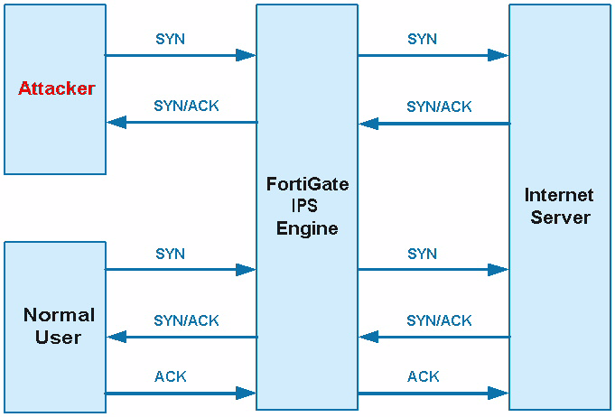 FortiGate IPS Guide  Intrusion Prevention System Guide  Version