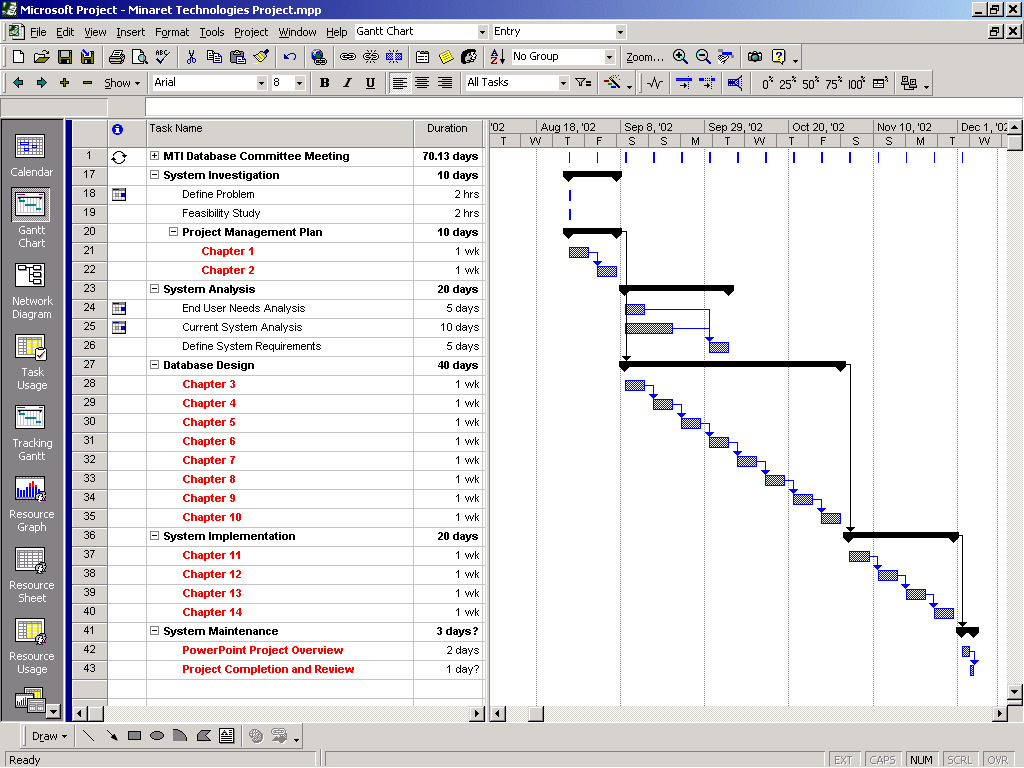 Figure 13 - Completed Gantt Chart without resources