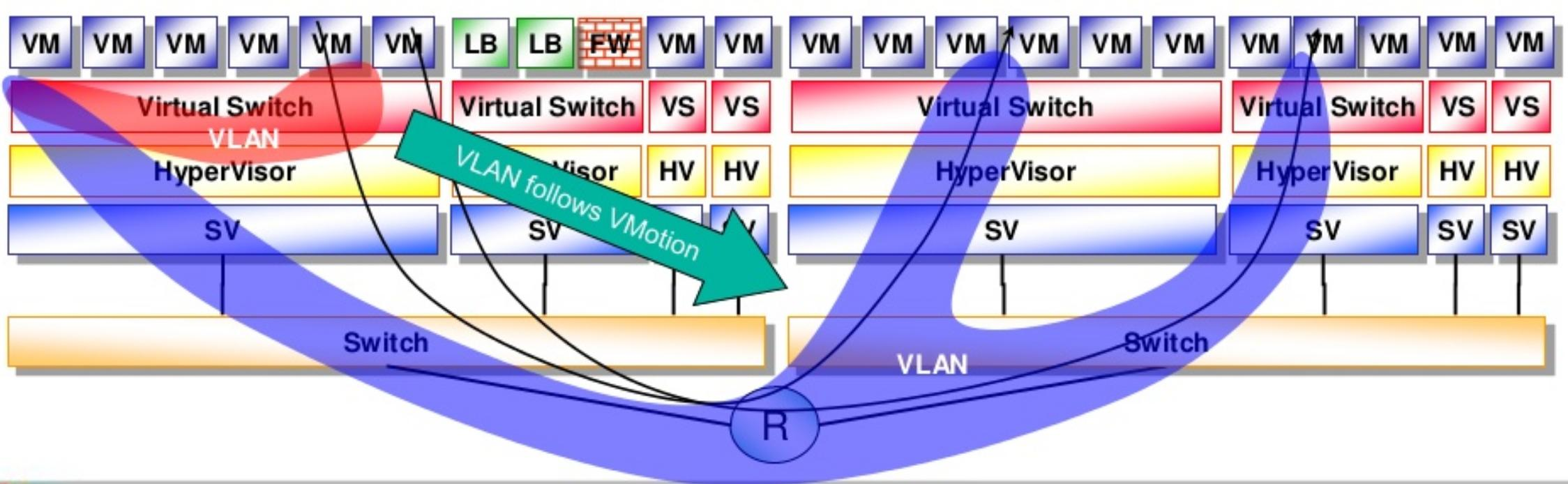 SDN Networking & Virtualization Manually