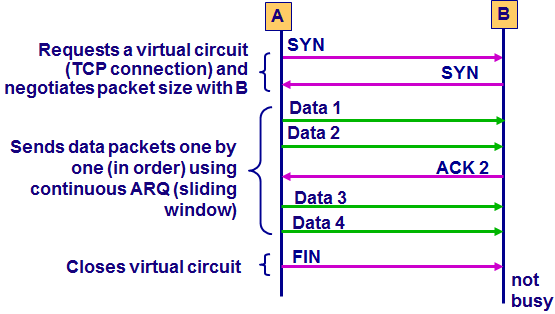 Session management Connection Oriented is provided by TCP o Setting up a virtual circuit, or a TCP connection o TCP asks IP to route all packets in a message by using the same path