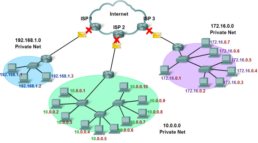 Addresses Historic IPv4 Address Assignment Assigning Addresses to Hosts End user devices can obtain