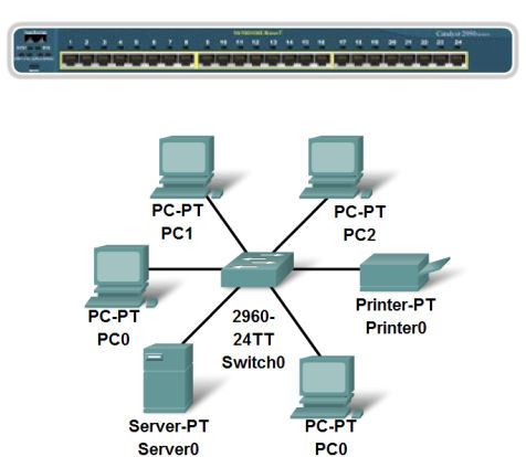 - Part 9 Characteristics of Ethernet Network Media Fundamentals of Communicating over the Network Application Layer Functionality and Protocols OSI Transport Layer OSI Network Layer Addressing the
