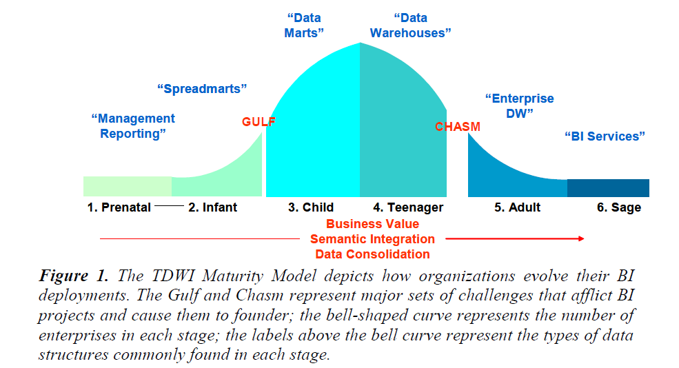 The Data Warehouse Institute (TDWI) BI Maturity Model Where are we?