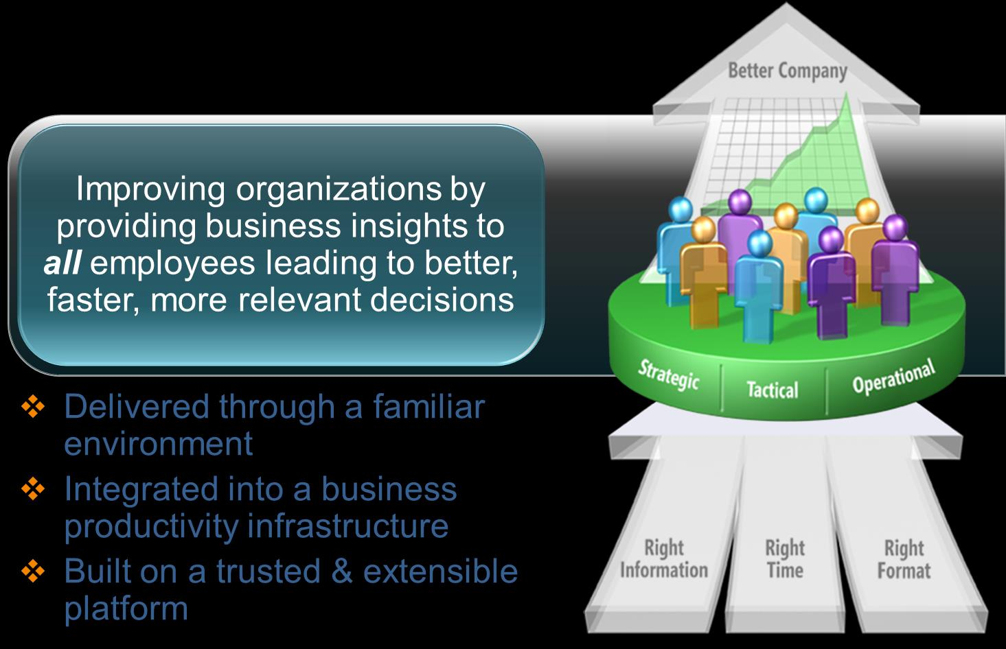 Benefits of BI Solutions Allows decision makers to