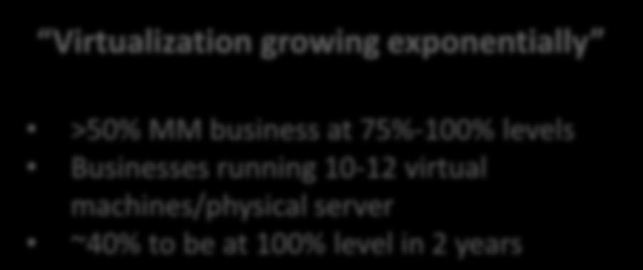 Virtualization is growing exponentially in the SMB segment, especially in Mid-Market Virtualization growing exponentially Percentage of Servers