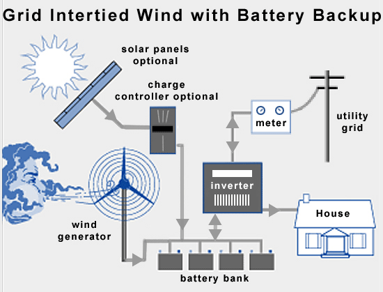 14 Figure 6 Shows addition of a wind generator to an electrical grid with a solar panel already installed. Source: http://www.wholesalesolar.com/images/starthere/gridwindwithbatteriesfull.