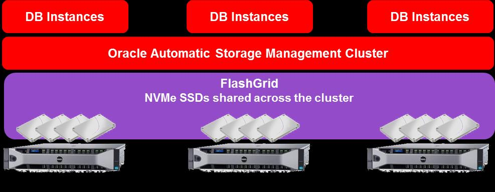 However, implementing such storage solution using industry standard hardware has been a challenge due to lack of comprehensive software for managing converged infrastructure.