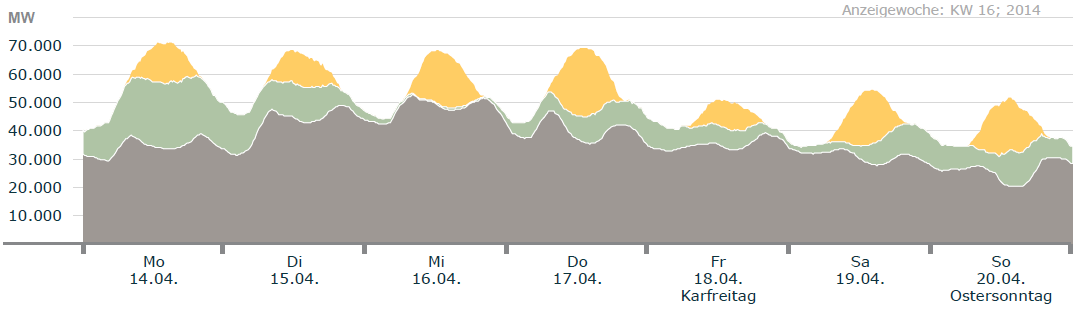 Volatility of Wind and Solar 21/1/2014 virtually no wind or solar 14/4/2014 ~50 % of peak load High volatility