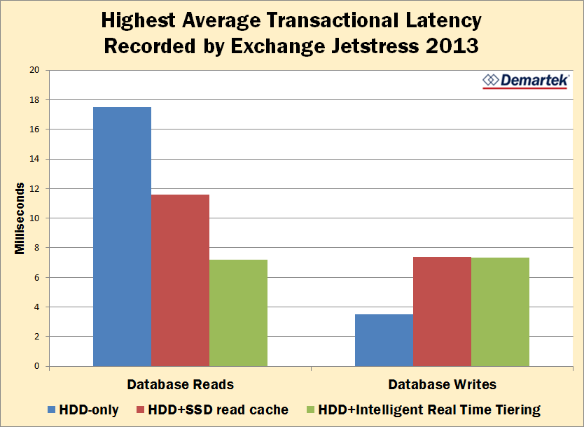Supporting Microsoft Exchange on the Lenovo S3200 Page 5 of 10 experience. Unlike IOPS and bandwidth, where more is better, the goal with latency is to keep it as low as possible.