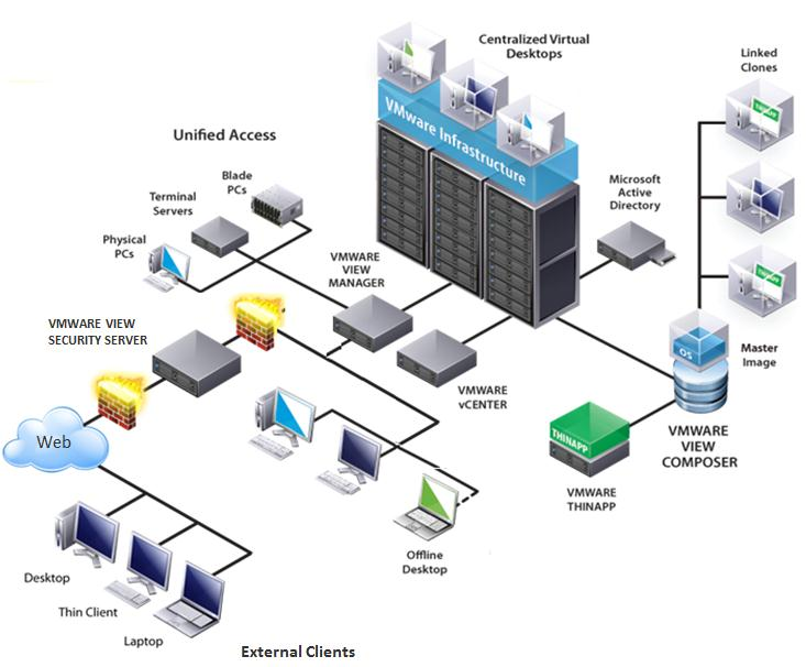VMware View Architecture Overview Cloud Infrastructure vsphere Desktop vcenter