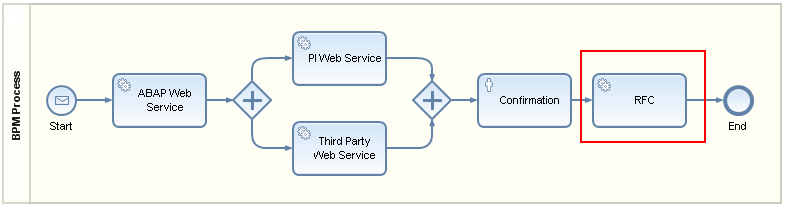 How To    Use SOA Configuration to Call RFCs and Web