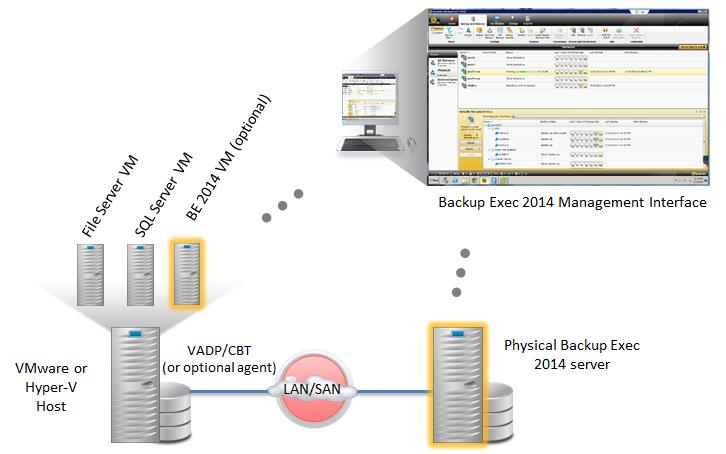 Easy to Use ESG Lab Review: Protecting Virtual Environments with Symantec Backup Exec 2014 3 Backup Exec 2014 includes all the functionality that customers have counted on for many years, with