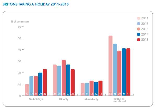 The UK Travel Industry: ABTA Holiday Trends The UK market is a story of growth.
