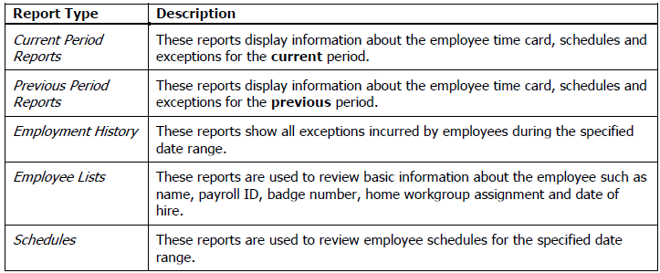 Understanding Reports Attendance on Demand User Manual Attendance on Demand provides a variety of reports that gather and sort information about your employees.