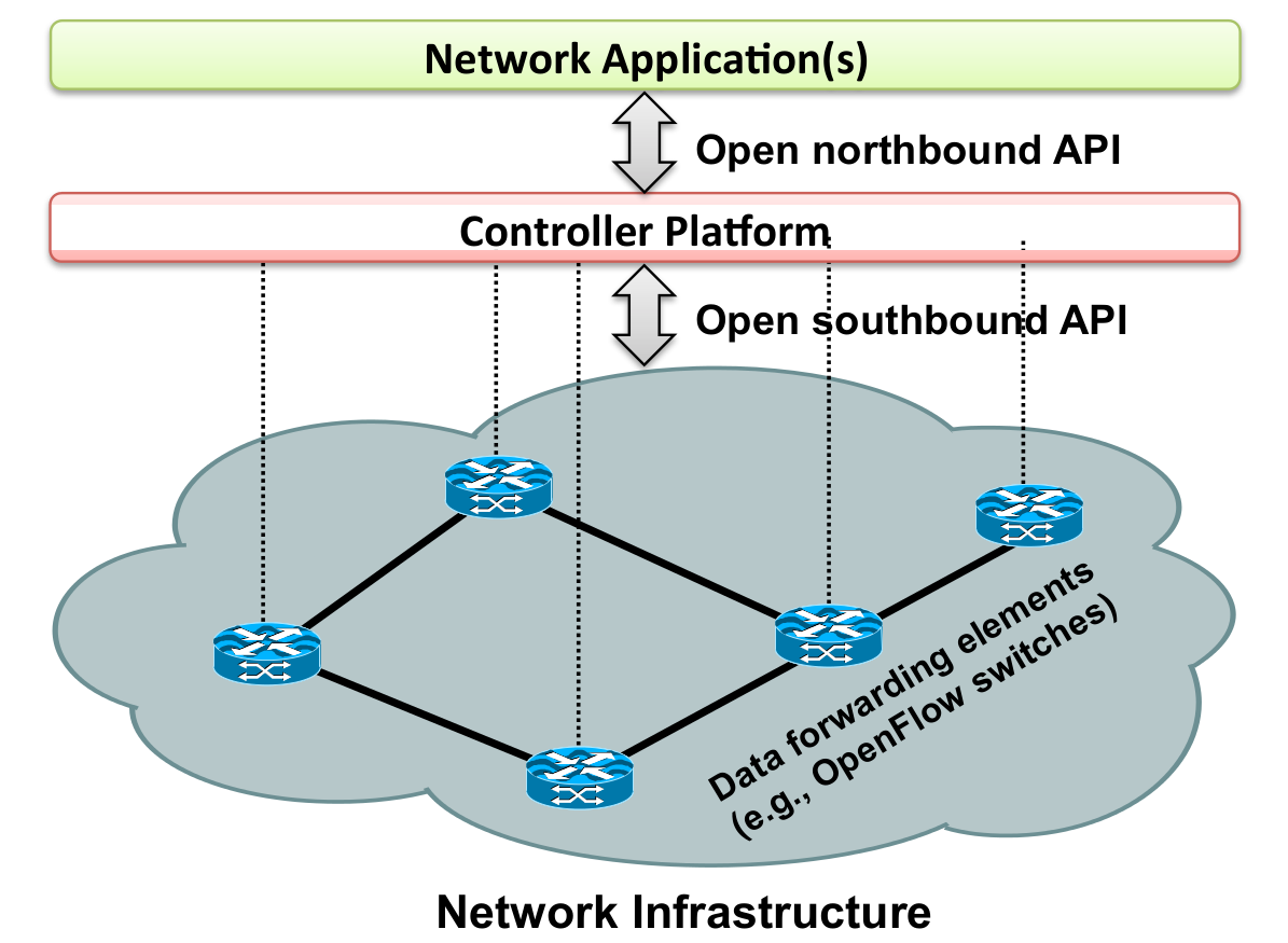 The SDN Model Source: Software-Defined