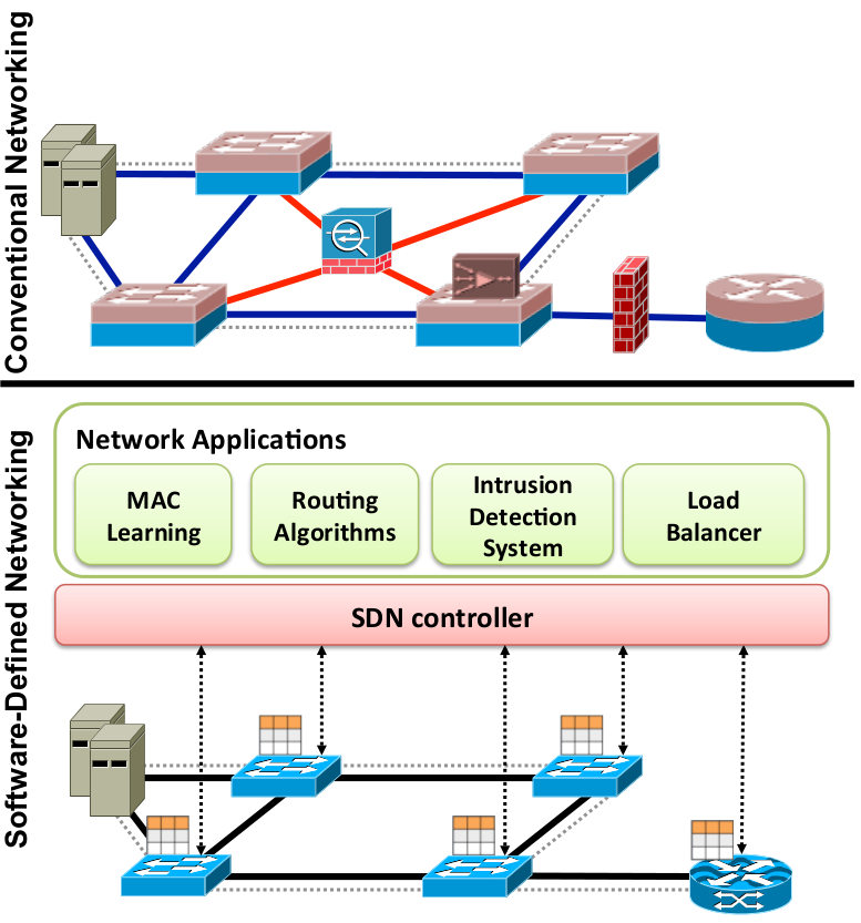 SDN vs Conventional Networking Source: