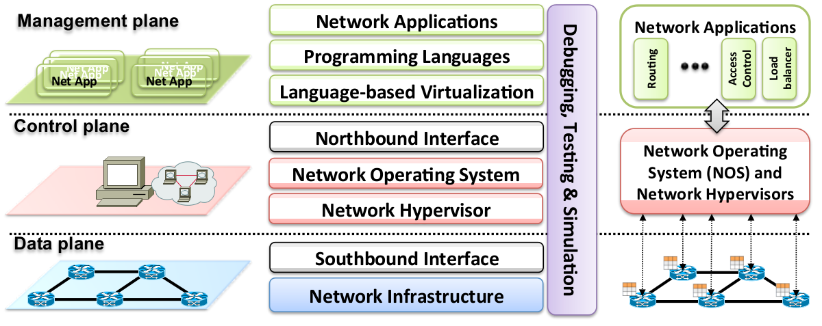SDN Planes Summarized Source: Software-Defined
