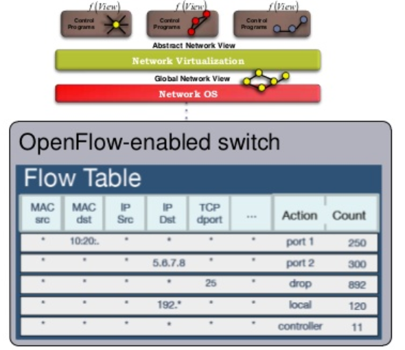 Flow Table Example Flow Table Generic primitive that sits on top of (virtual) switch TCAM, designed to match well with common ASICs. Example actions: 1. Switching and routing (port) 2.