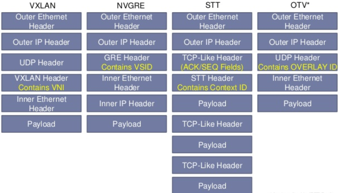 Encapsulation Headers *According to Cisco specification it's a UDP