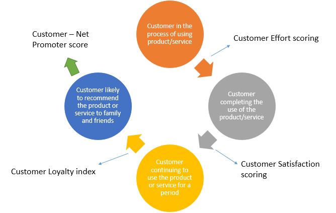 The below flow diagram shows that how the CSAT, CES and NPS are measured in respective of either the customer engagement process of the contact center or the product supported by the contact center.