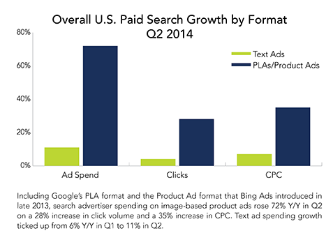 PLAS - Huge Growth in Advertiser Spend PLA spend was up 72% Y/Y, while text ad spend only grew 11% PLA share of total Google clicks is at 26% of