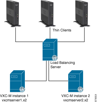 In this setup, you can install and run multiple instances of Cisco VXC Manager Management Servers on different systems and configure the load balancing feature between them.