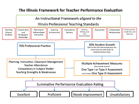 Summary of Module 1 Learning In this module you have explored the requirements for the teacher performance evaluation process in the State of Illinois and focused on six outcomes: 1.