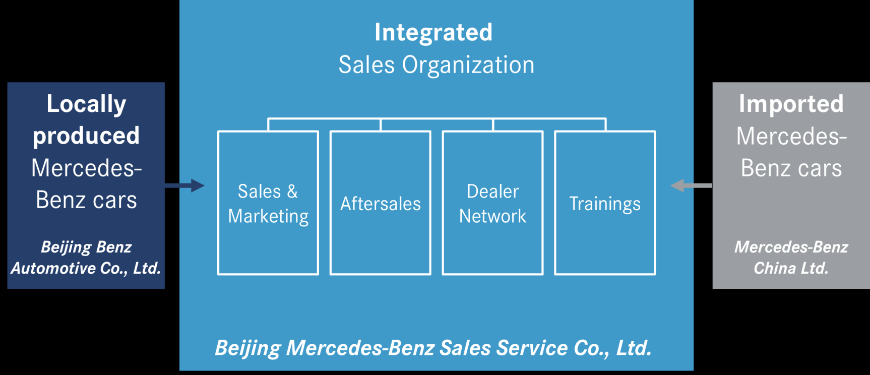 37 Divisions Mercedes-Benz Cars Integrated sales organization