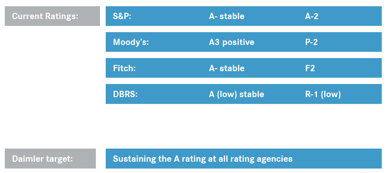 Financing Strategy Group s rating position German