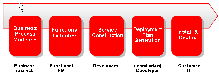 AIA End-to-end SOA Lifecycle End-to-end SOA Lifecycle From Ideas Through