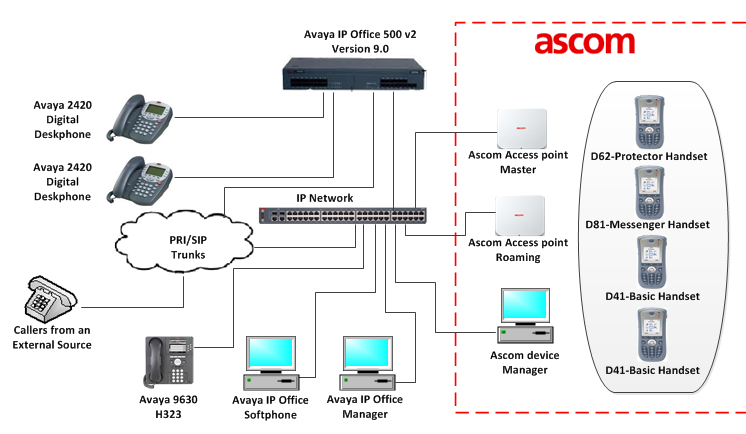 3. Reference Configuration Figure 1 illustrates the network topology used during compliance testing. The Avaya solution consists of an IP Office which the DECT Handsets were configured as SIP Users.