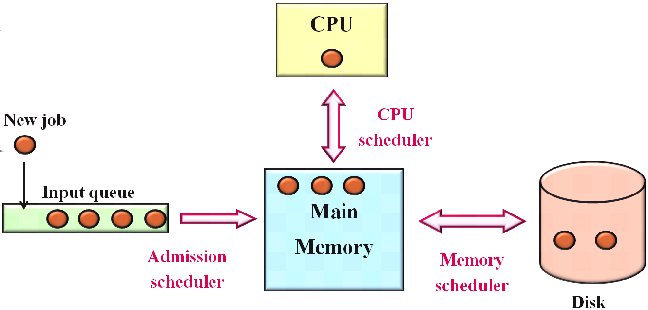 Three-level Scheduling: Admission, CPU and Memory 15/34