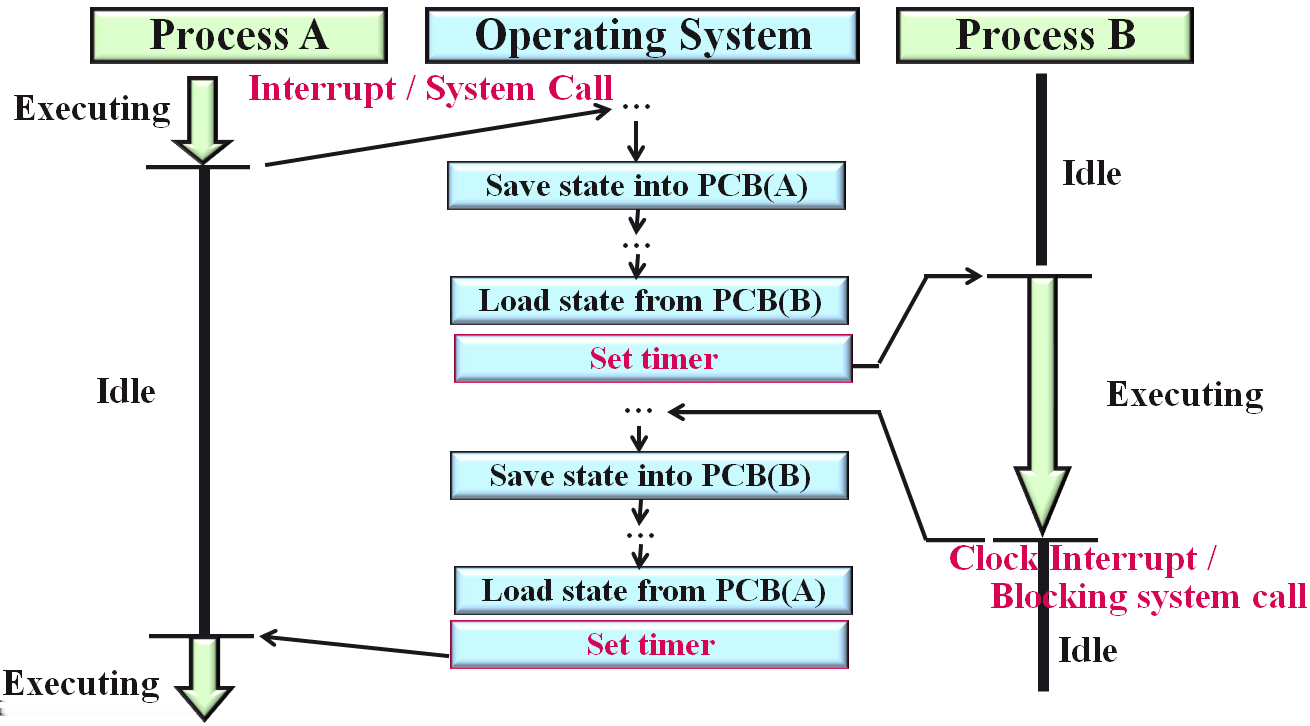 Preemptive Scheduler Definitions Switching Between Processes
