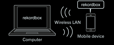 1 Prior to use (Important) Overview of rekordbox System