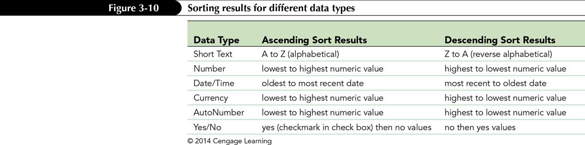 Sorting Data in a Query Sorting is the process of rearranging records in a specified order or sequence Sometimes you might need to sort data before displaying or