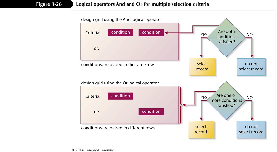 Defining Multiple Selection