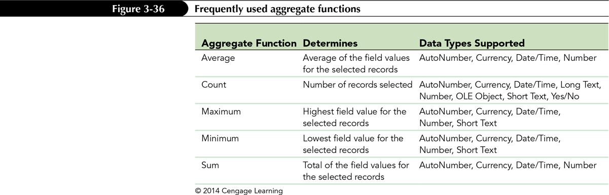 Using Aggregate Functions You can calculate statistical information, such as totals and averages, on the records displayed in a table