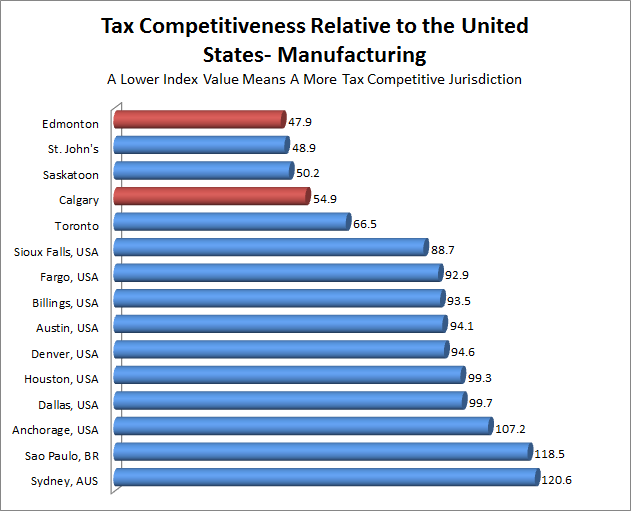 of the tax burden, while businesses make up the remaining 39%.