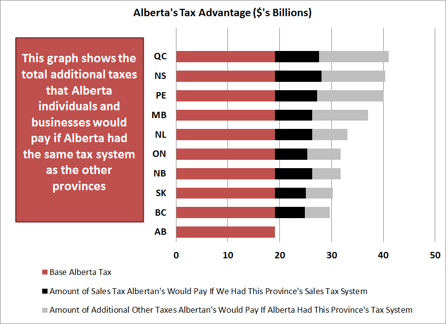As shown on the graphs on the previous page KPMG s Competitive Alternatives report shows that Canada is among the most business tax competitive jurisdictions examined.