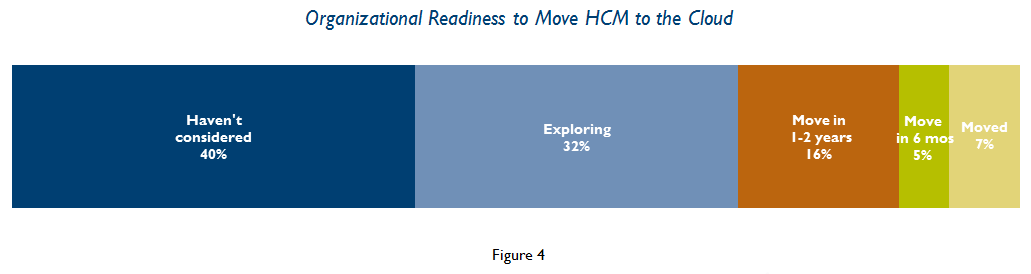 information and analytics. HCM TECHNOLOGY MATURITY Through automation, technology can contribute to HCM process maturity. But HCM technology can play an even larger role in talent optimization.