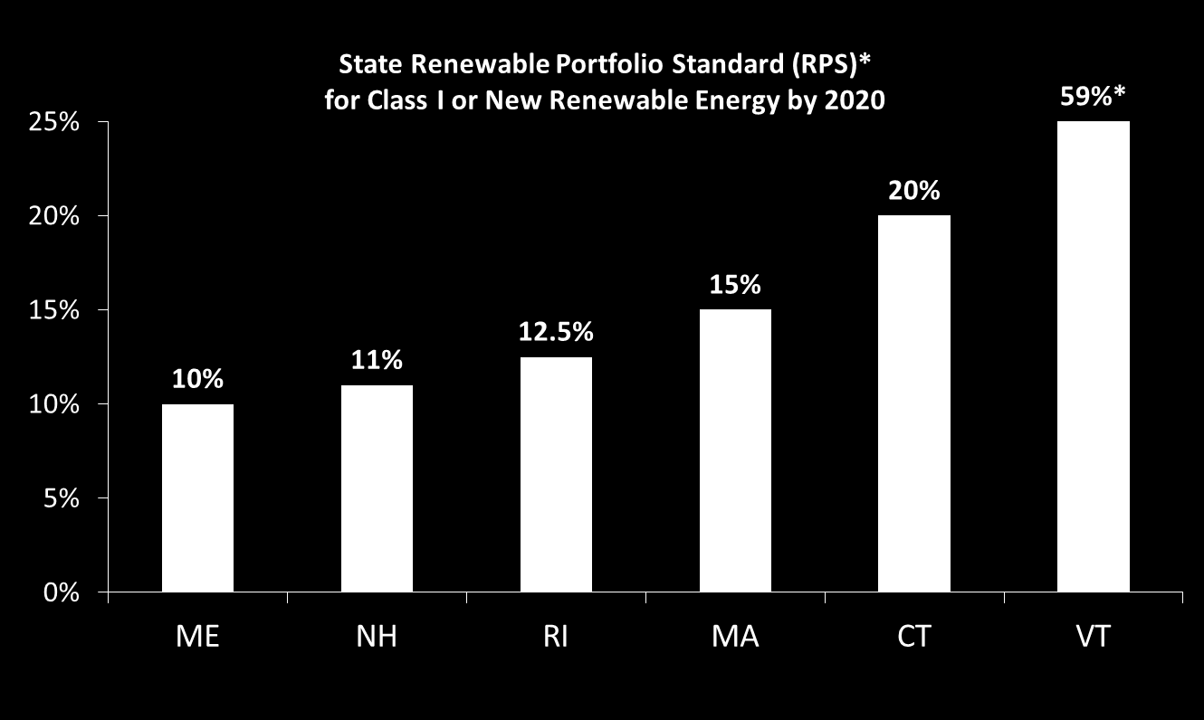 State Policy Requirements Are Driving Proposals for Renewable Energy 5 * State Renewable Portfolio Standards (RPS) promote the development of renewable energy resources by requiring electricity