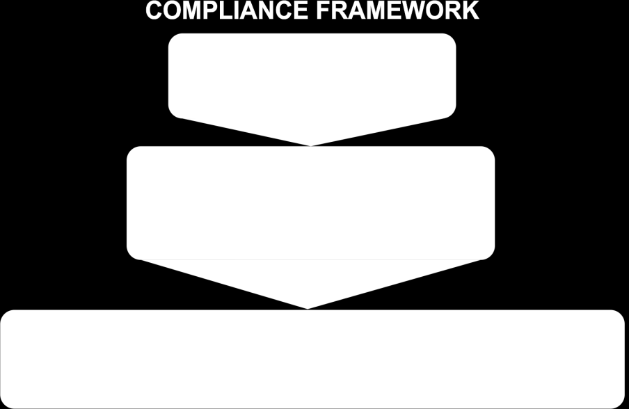 The Compliance Framework is a continuous, scalable program that ensures Microsoft is meeting security requirements and that the Online Services Information Security Program, policy, standards, and