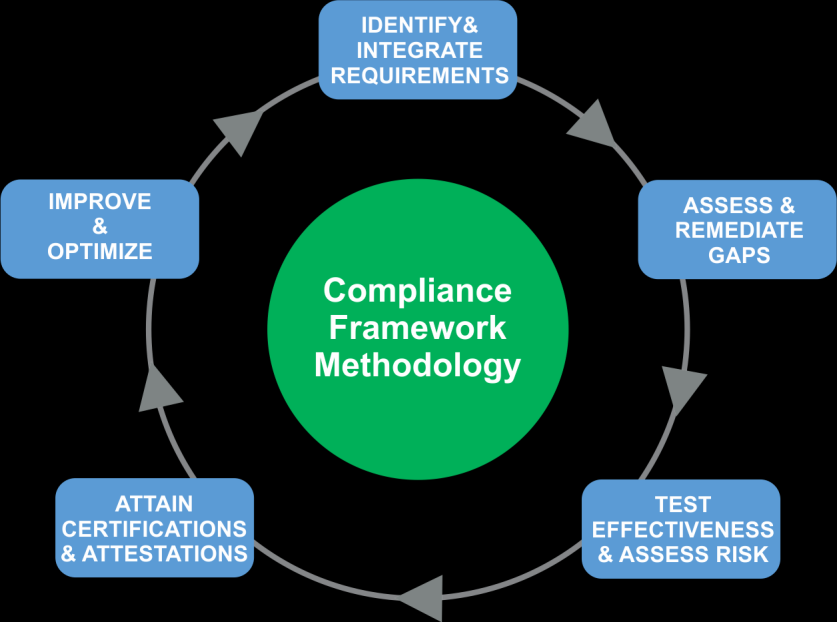 methodology to extend use of the Compliance Framework from the MCIO infrastructure into product and service delivery groups who offer online services within the Microsoft hosting environment.