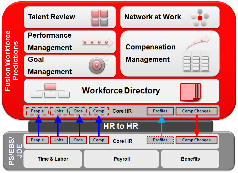 Figure 1: Fusion Coexistence Touch Points with other Oracle HCM solutions Conclusion With Oracle Fusion Talent Management, customers can look forward to a comprehensive talent management solution