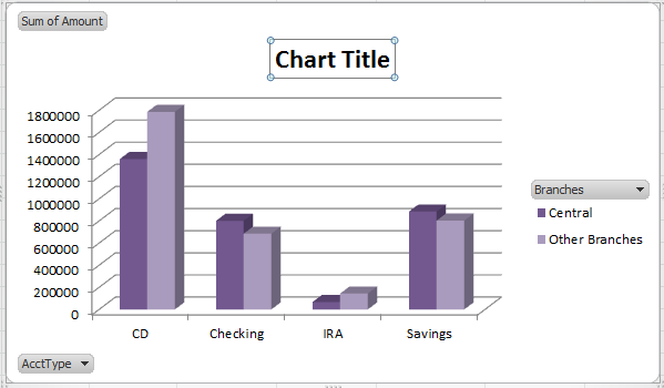 Pivot tables and charts Add title for the chart