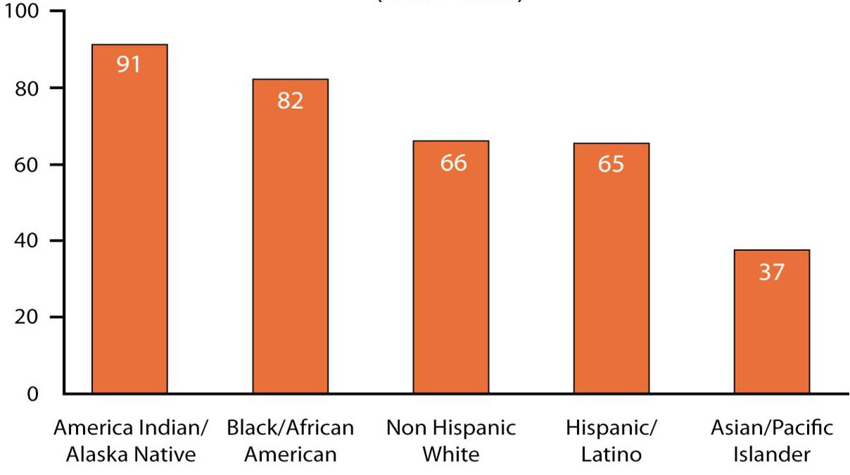 142.2 Deaths per,000 injuries accounting for the majority of these deaths (see Figure The racial/ethnic disparities 3).